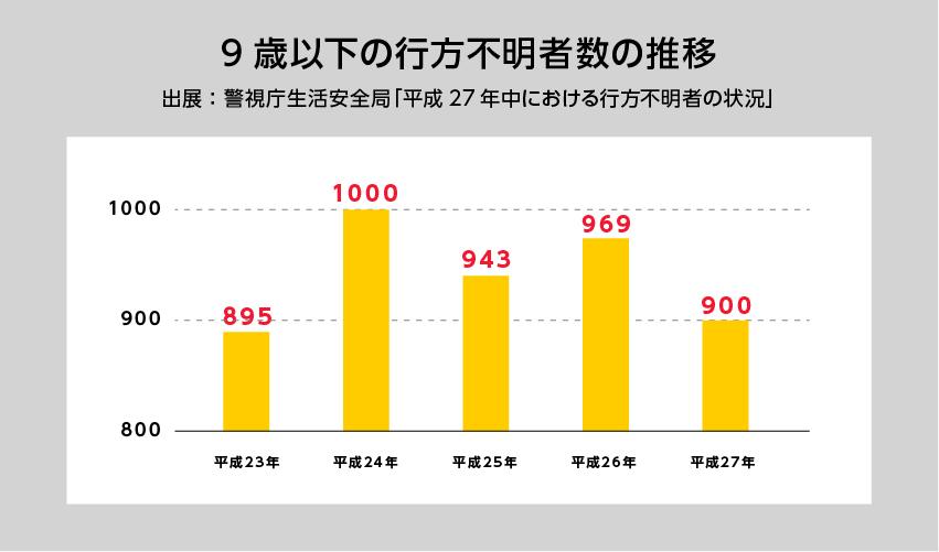 9歳以下の行方不明者数の推移